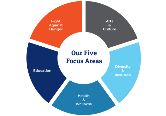 Infographic of Sound's five focus areas